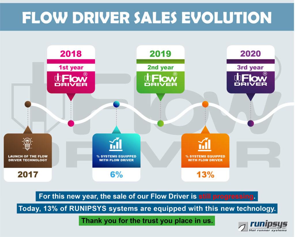 Flow-Driver-Sales-Evolution