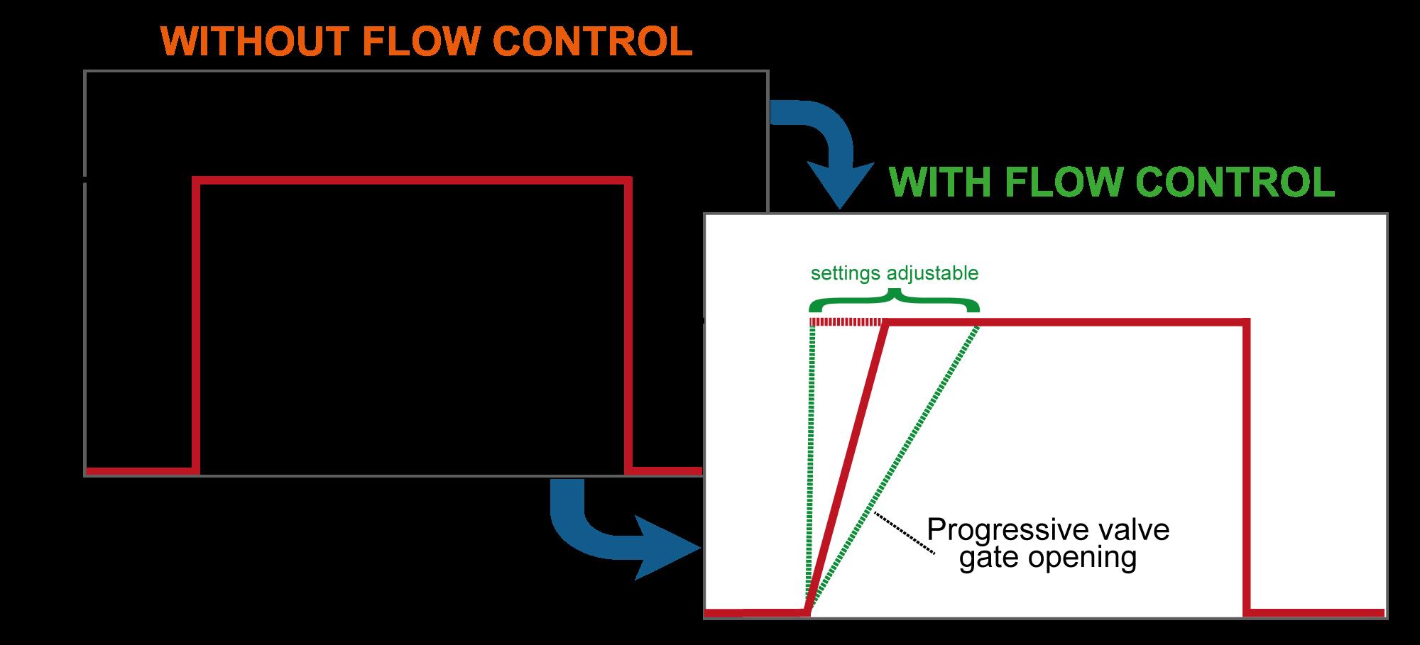 Graphique-explication-Flow-Control